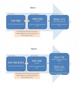 English for Academic Purposes ECCE Pathway (1)